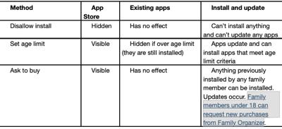 IOS app installation control